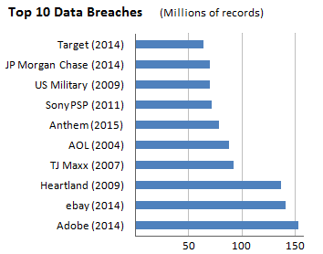Top10DataBreaches-100percent.PNG